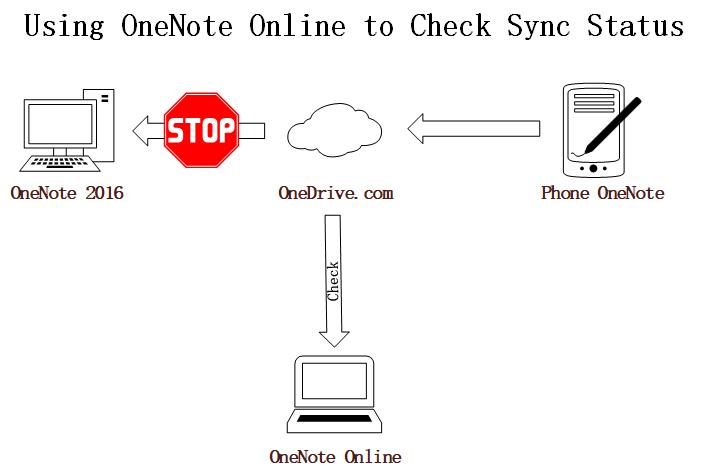 How to Check and Solve OneNote Synchronization Issues? - Office OneNote Gem Add-Ins